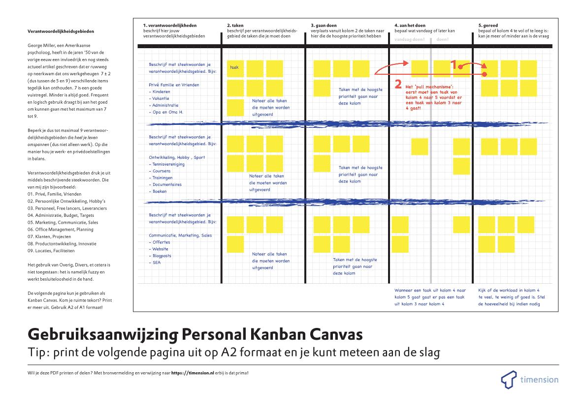 Kanban methode en kanban canvas als takenlijst